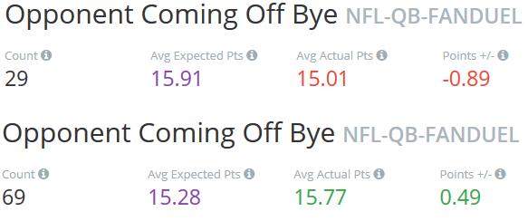 Bye Week Trends
