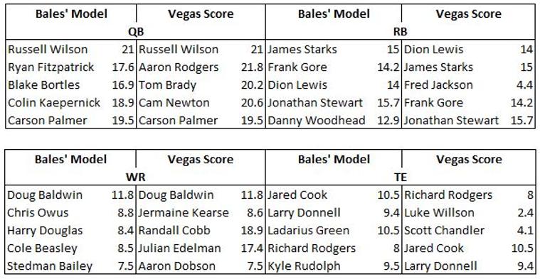 Model Building with Ian: Vegas Score
